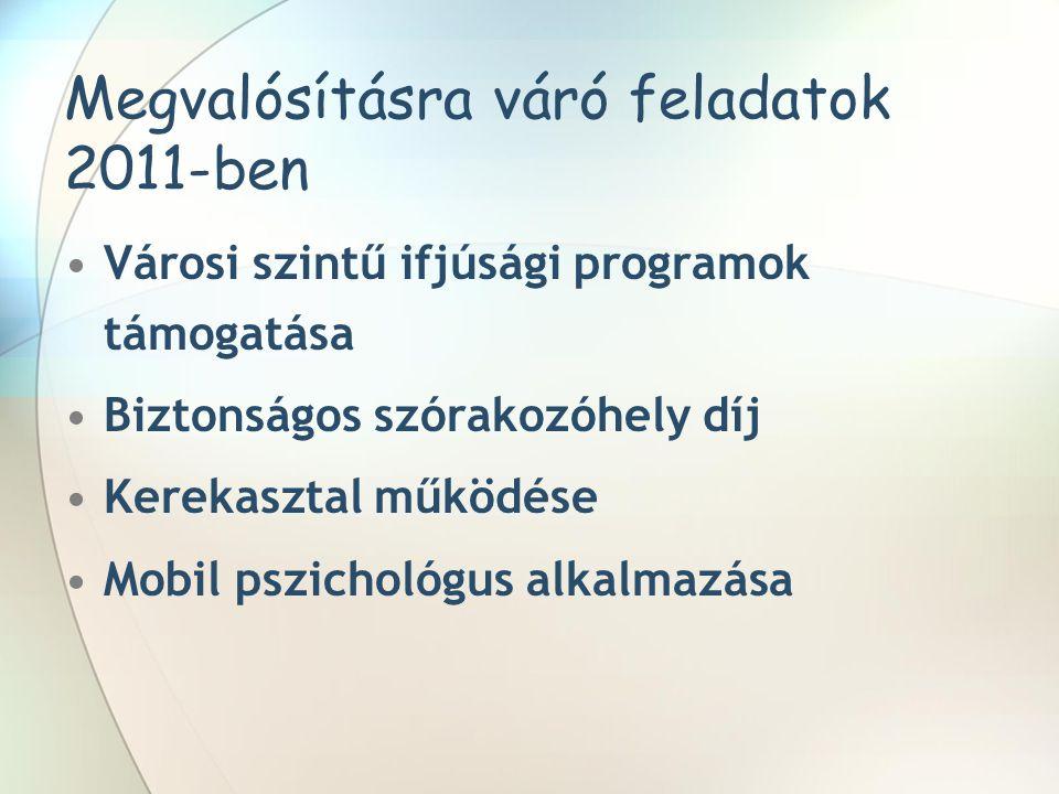 Megvalósításra váró feladatok 2011-ben •Városi szintű ifjúsági programok támogatása •Biztonságos szórakozóhely díj •Kerekasztal működése •Mobil pszichológus alkalmazása