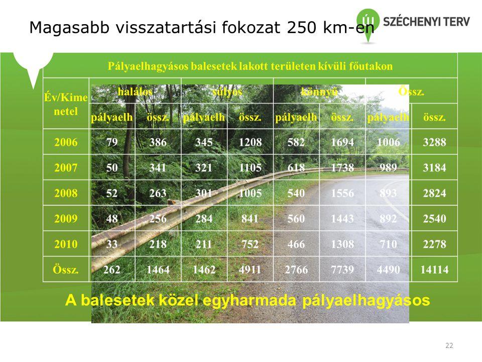 Magasabb visszatartási fokozat 250 km-en A balesetek közel egyharmada pályaelhagyásos 22