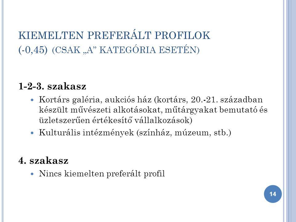 """KIEMELTEN PREFERÁLT PROFILOK (-0,45) (CSAK """"A KATEGÓRIA ESETÉN) 1-2-3."""