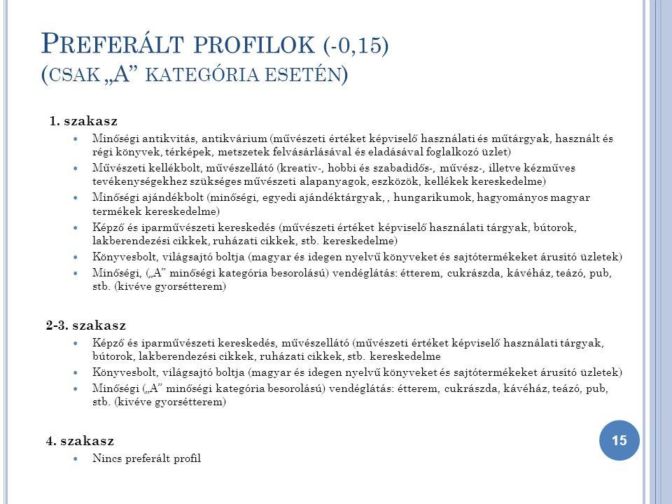 """P REFERÁLT PROFILOK (-0,15) ( CSAK """"A KATEGÓRIA ESETÉN ) 1."""