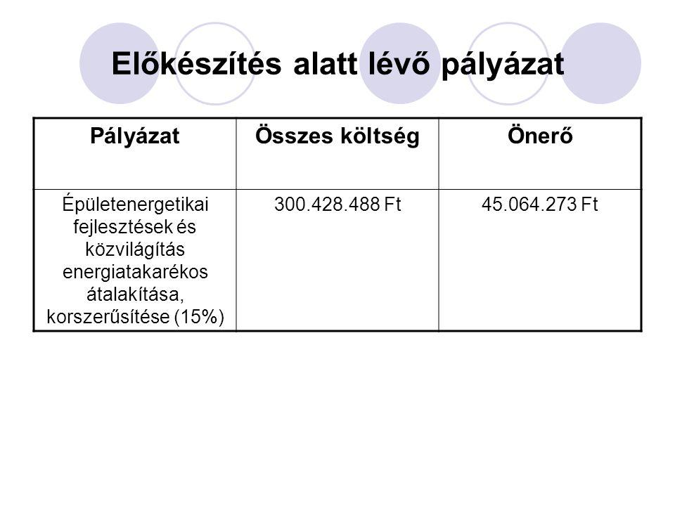 Előkészítés alatt lévő pályázat PályázatÖsszes költségÖnerő Épületenergetikai fejlesztések és közvilágítás energiatakarékos átalakítása, korszerűsítése (15%) 300.428.488 Ft45.064.273 Ft