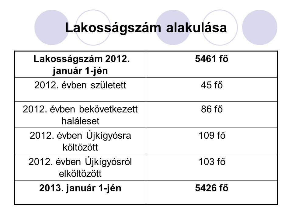 Lakosságszám alakulása Lakosságszám 2012. január 1-jén 5461 fő 2012.