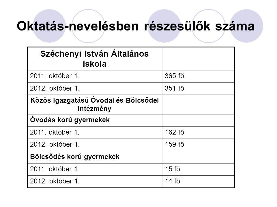 Oktatás-nevelésben részesülők száma Széchenyi István Általános Iskola 2011.