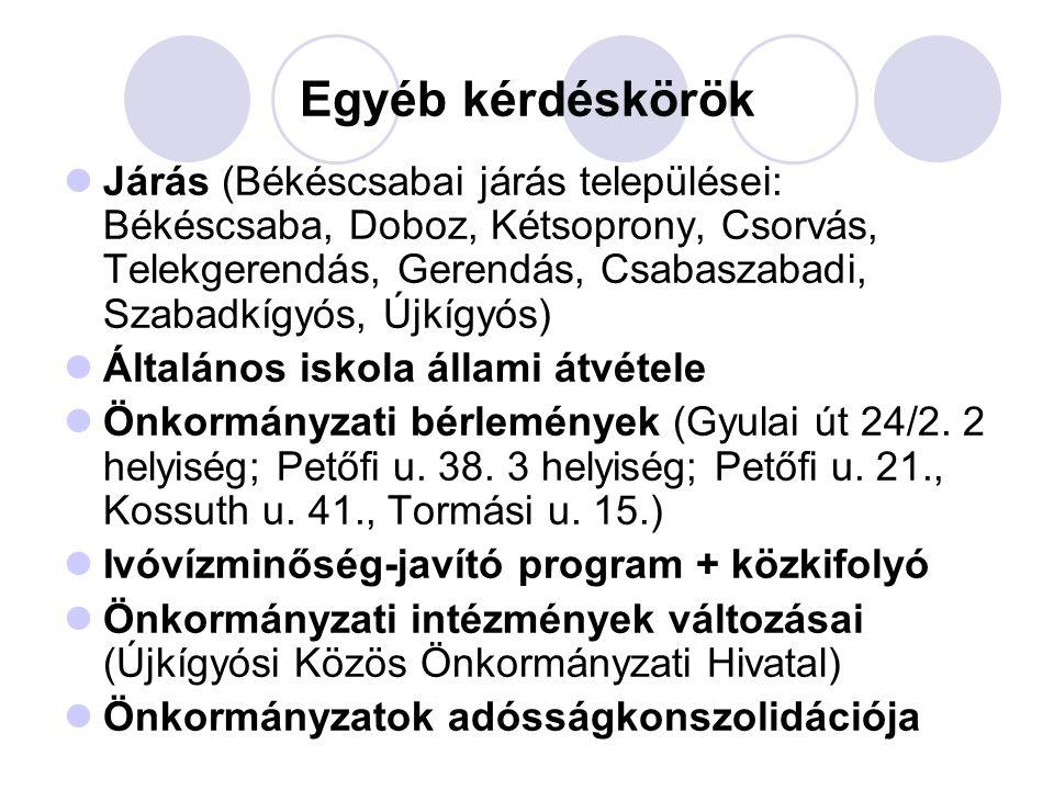 Egyéb kérdéskörök  Járás (Békéscsabai járás települései: Békéscsaba, Doboz, Kétsoprony, Csorvás, Telekgerendás, Gerendás, Csabaszabadi, Szabadkígyós, Újkígyós)  Általános iskola állami átvétele  Önkormányzati bérlemények (Gyulai út 24/2.