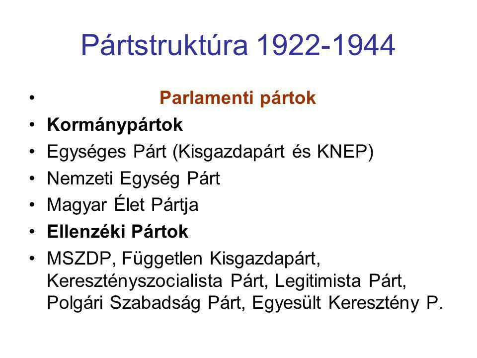 Pártstruktúra 1922-1944 • Parlamenti pártok •Kormánypártok •Egységes Párt (Kisgazdapárt és KNEP) •Nemzeti Egység Párt •Magyar Élet Pártja •Ellenzéki P
