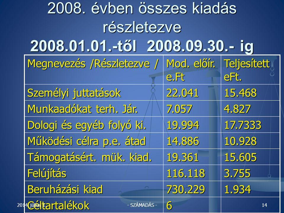 2008.évben összes bevétel részletezve 2008.01.01.-től 2008.09.30.- ig Megnevezés Megnevezés Mod.