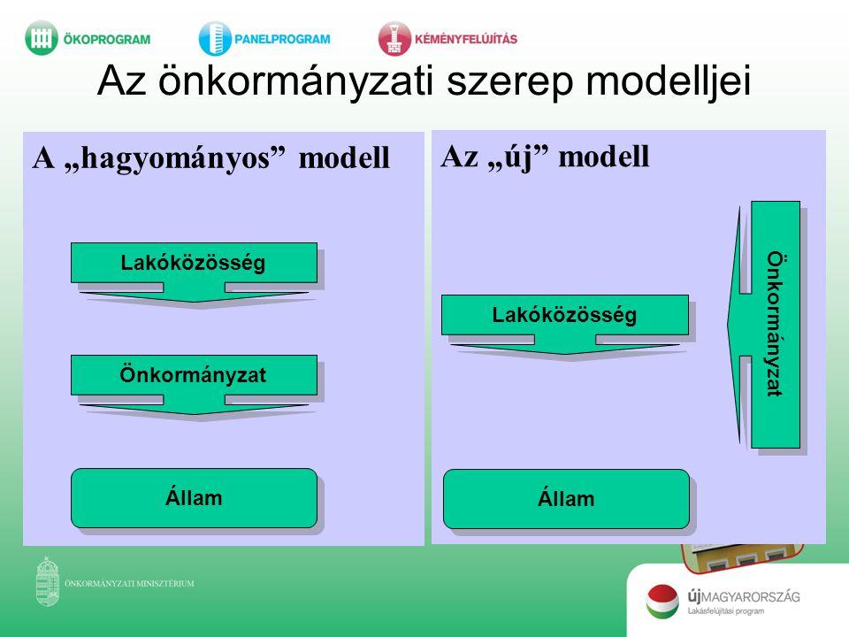 """Az önkormányzati szerep modelljei A """"hagyományos"""" modell Az """"új"""" modell Lakóközösség Önkormányzat Állam Lakóközösség Önkormányzat Állam"""