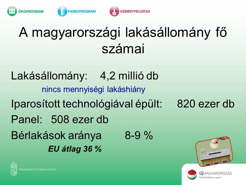 A magyarországi lakásállomány fő számai Lakásállomány:4,2 millió db nincs mennyiségi lakáshiány Iparosított technológiával épült: 820 ezer db Panel:50