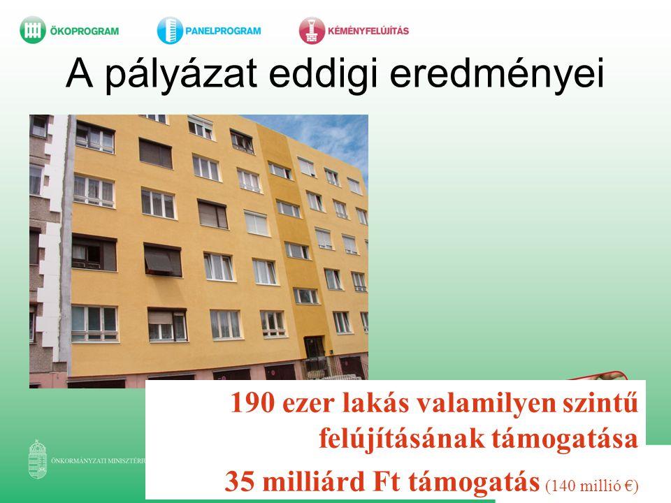 A pályázat eddigi eredményei 190 ezer lakás valamilyen szintű felújításának támogatása 35 milliárd Ft támogatás (140 millió €)