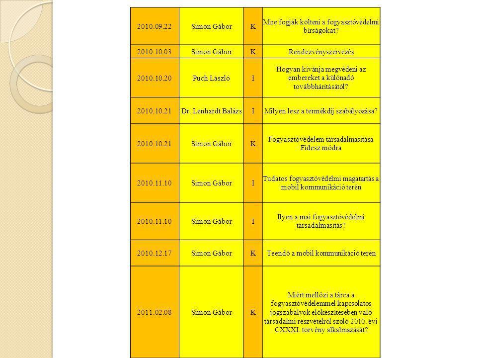 2010.09.22Simon GáborK Mire fogják költeni a fogyasztóvédelmi bírságokat? 2010.10.03Simon GáborKRendezvényszervezés 2010.10.20Puch LászlóI Hogyan kívá