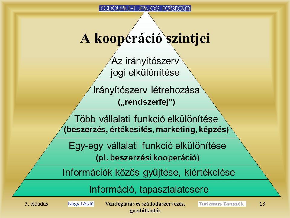 3. előadásVendéglátás és szállodaszervezés, gazdálkodás 13 A kooperáció szintjei Információ, tapasztalatcsere Információk közös gyűjtése, kiértékelése