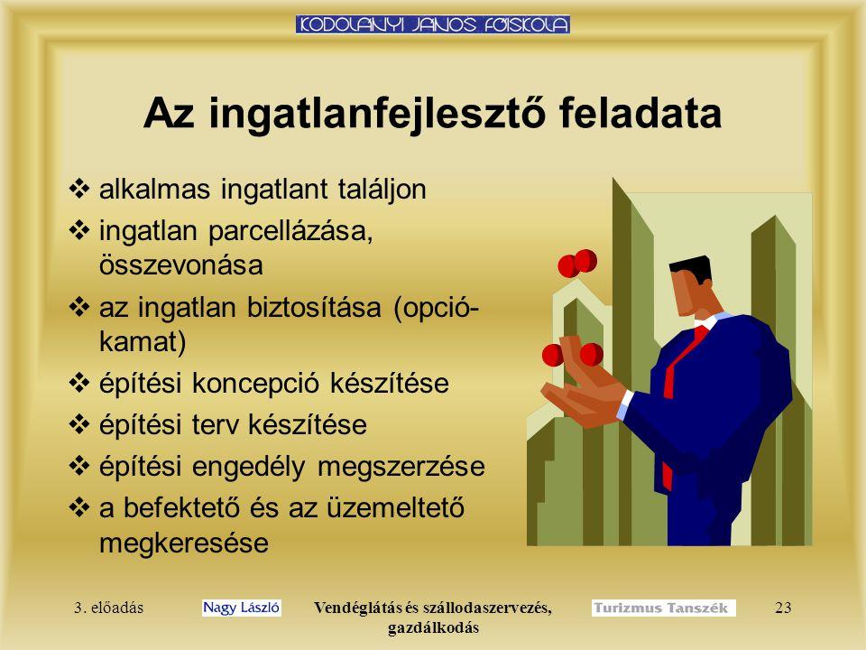 3. előadásVendéglátás és szállodaszervezés, gazdálkodás 23 Az ingatlanfejlesztő feladata  alkalmas ingatlant találjon  ingatlan parcellázása, összev