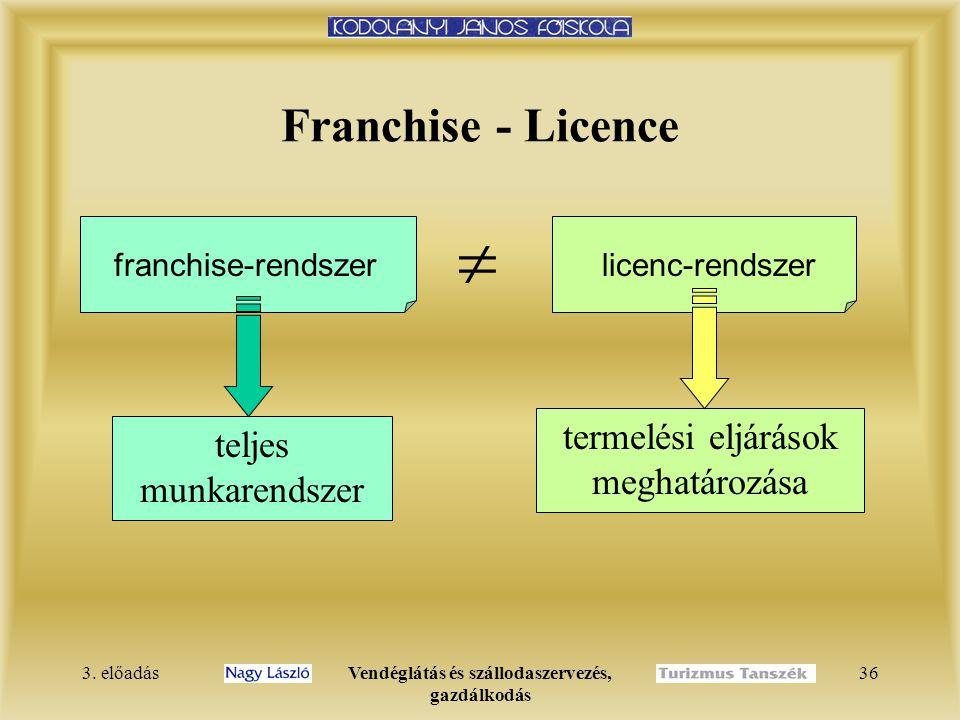 3. előadásVendéglátás és szállodaszervezés, gazdálkodás 36 Franchise - Licence franchise-rendszer  licenc-rendszer teljes munkarendszer termelési elj