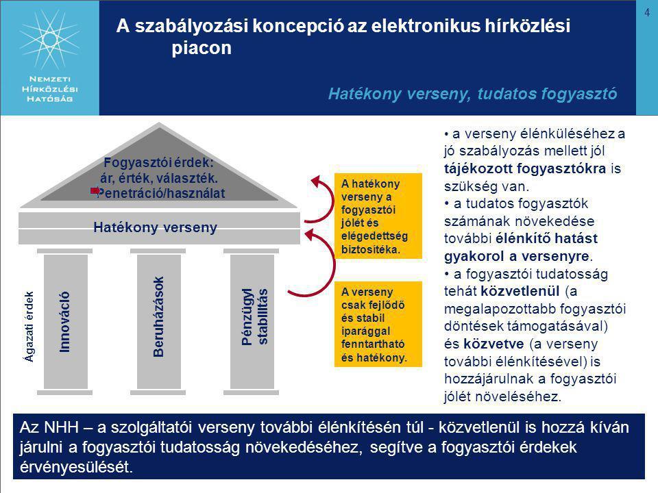 4 A szabályozási koncepció az elektronikus hírközlési piacon Fogyasztói érdek: ár, érték, választék.