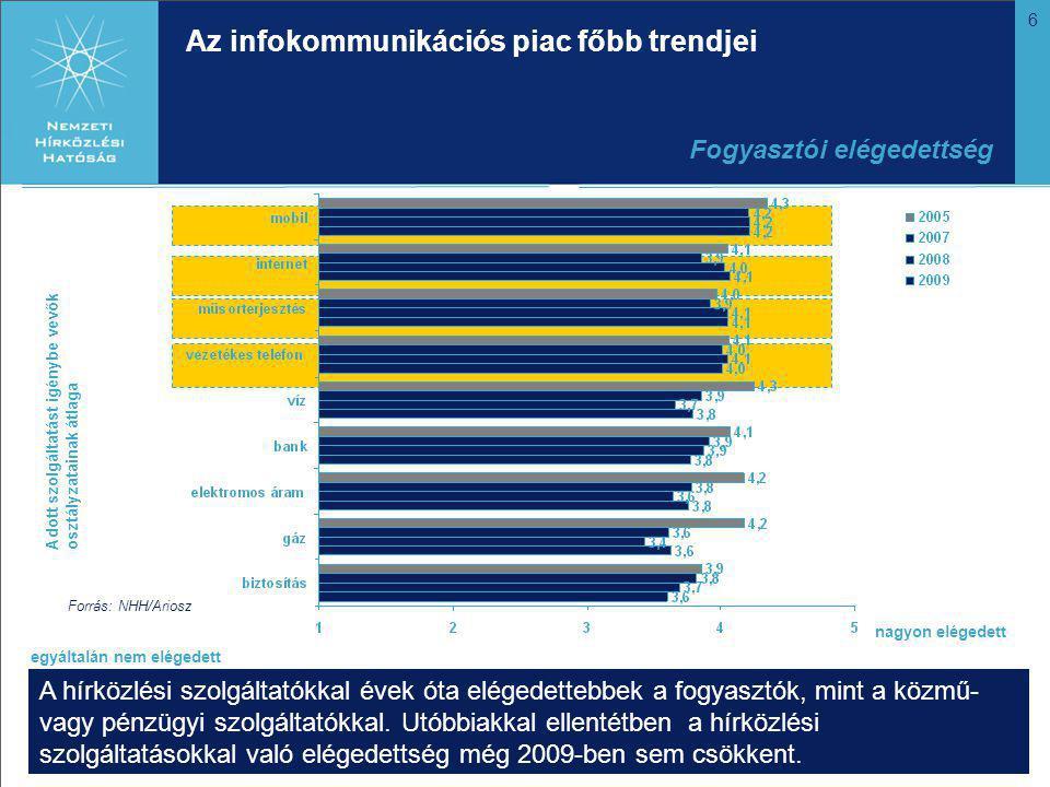 6 A hírközlési szolgáltatókkal évek óta elégedettebbek a fogyasztók, mint a közmű- vagy pénzügyi szolgáltatókkal.