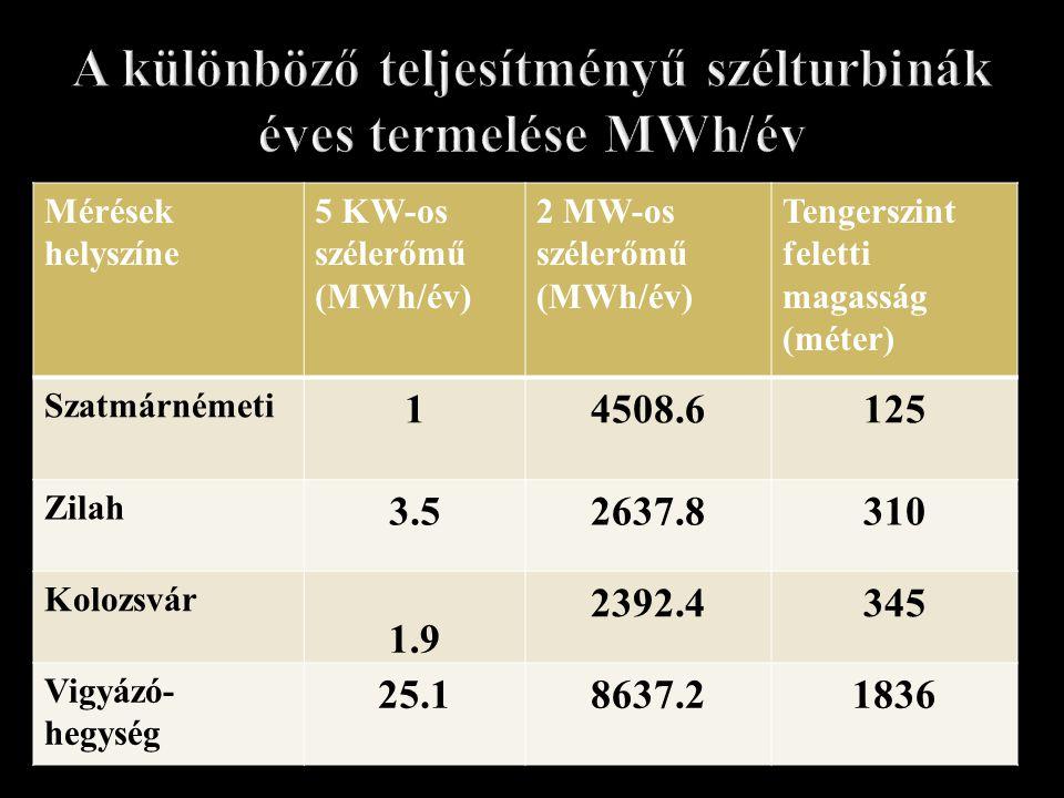 Mérések helyszíne 5 KW-os szélerőmű (MWh/év) 2 MW-os szélerőmű (MWh/év) Tengerszint feletti magasság (méter) Szatmárnémeti 14508.6125 Zilah 3.52637.83