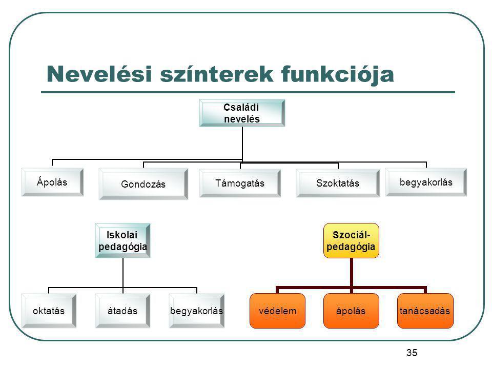 36 Szociálpedagógia funkciója Mollenhauer szerint 1.