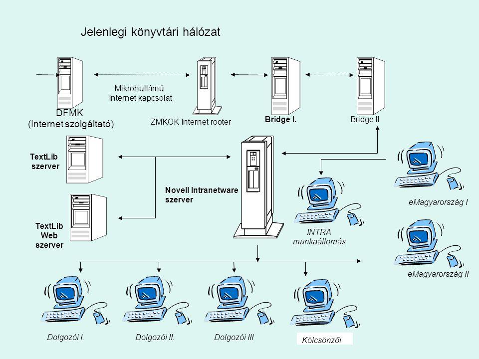 DFMK (Internet szolgáltató)  Mikrohullámú Internet kapcsolat ZMKOK Internet rooter Bridge I.Bridge II Dolgozói I.Dolgozói II.Dolgozói III eMagyarország I INTRA munkaállomás TextLib szerver Novell Intranetware szerver eMagyarország II INTRA kapcsolat TextLib Web szerver Egészs égügyi Szakkö nyvtár önálló hálózat a Kölcsönzői Jelenlegi könyvtári hálózat