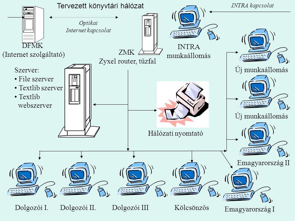 DFMK (Internet szolgáltató) Optikai Internet kapcsolat ZMK Zyxel router, tűzfal Dolgozói I.Dolgozói II.Dolgozói IIIKölcsönzős INTRA munkaállomás Emagyarország I INTRA kapcsolat Szerver: • File szerver • Textlib szerver • Textlib webszerver Emagyarország II Új munkaállomás Hálózati nyomtató Tervezett könyvtári hálózat