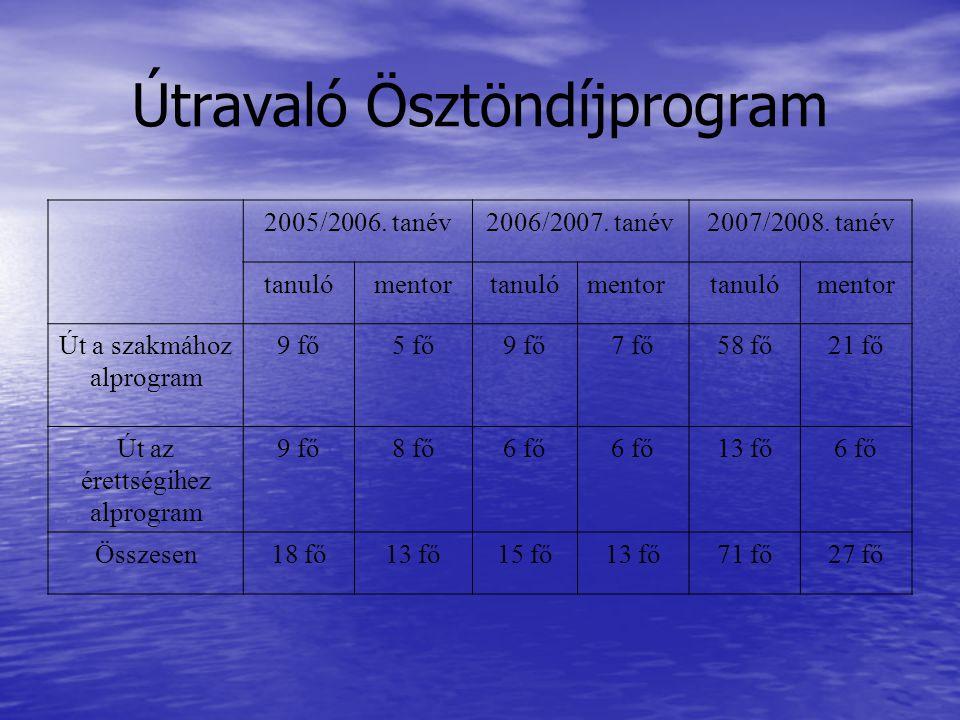 Útravaló Ösztöndíjprogram 2005/2006. tanév2006/2007. tanév2007/2008. tanév tanulómentortanulómentortanulómentor Út a szakmához alprogram 9 fő5 fő9 fő7