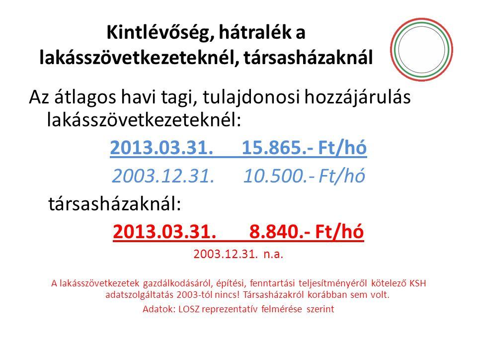 Kintlévőség, hátralék a lakásszövetkezeteknél, társasházaknál Az átlagos havi tagi, tulajdonosi hozzájárulás lakásszövetkezeteknél: 2013.03.31. 15.865