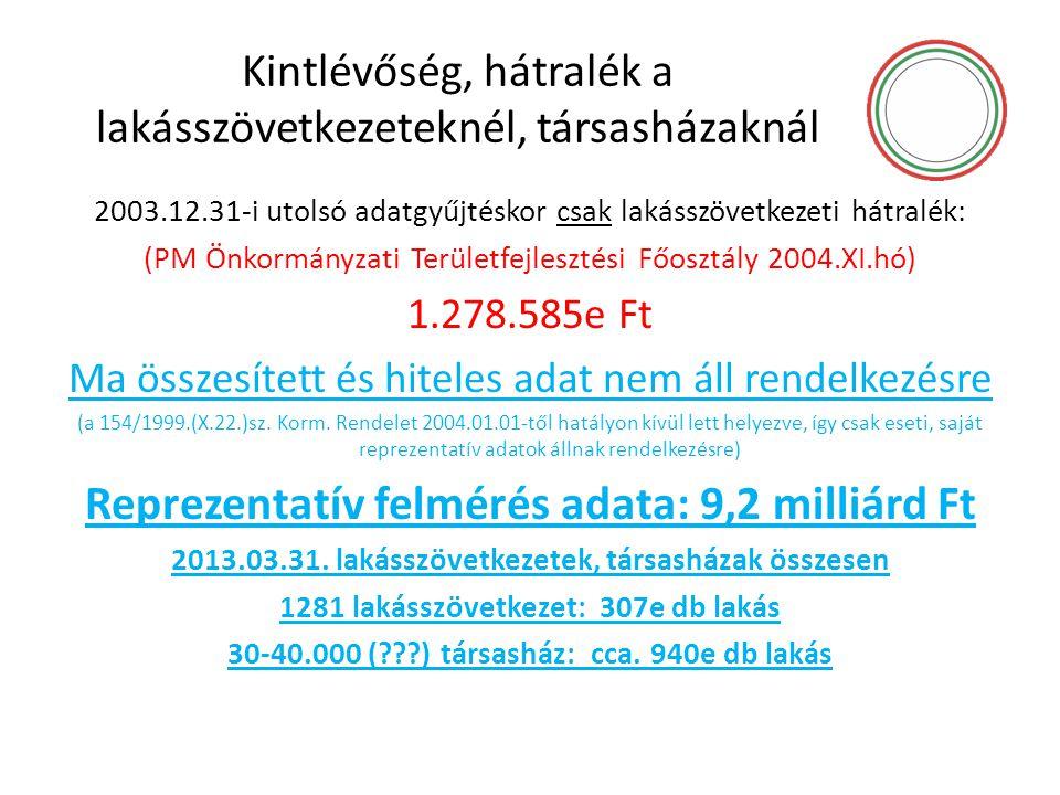 Kintlévőség, hátralék a lakásszövetkezeteknél, társasházaknál 2003.12.31-i utolsó adatgyűjtéskor csak lakásszövetkezeti hátralék: (PM Önkormányzati Te