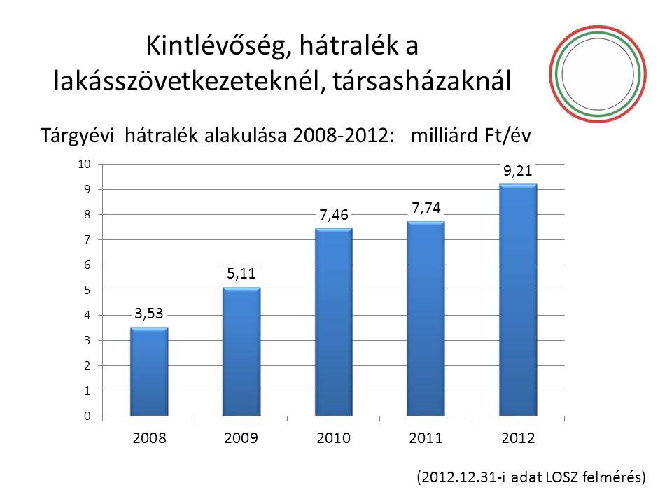 Kintlévőség, hátralék a lakásszövetkezeteknél, társasházaknál Tárgyévi hátralék alakulása 2008-2012: milliárd Ft/év (2012.12.31-i adat LOSZ felmérés)