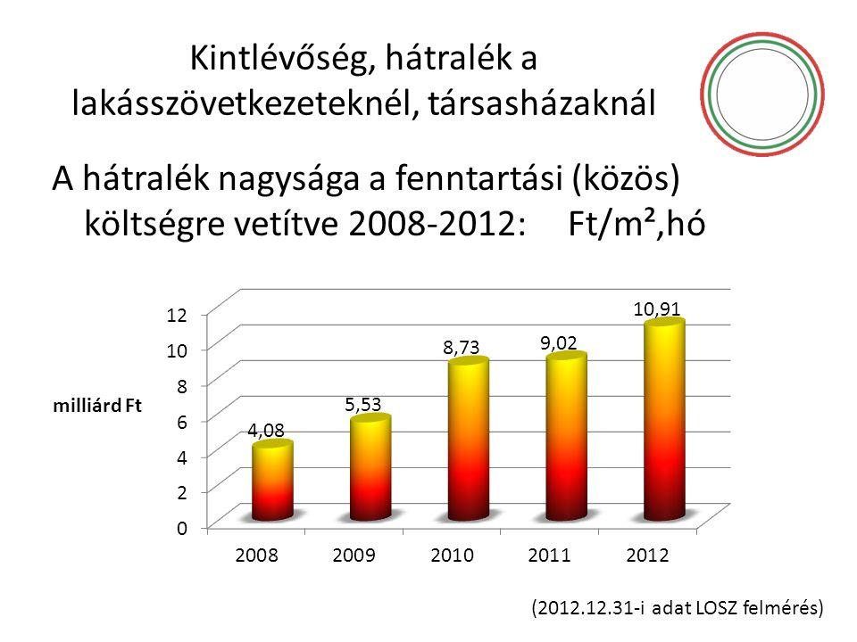Kintlévőség, hátralék a lakásszövetkezeteknél, társasházaknál A hátralék nagysága a fenntartási (közös) költségre vetítve 2008-2012: Ft/m²,hó (2012.12