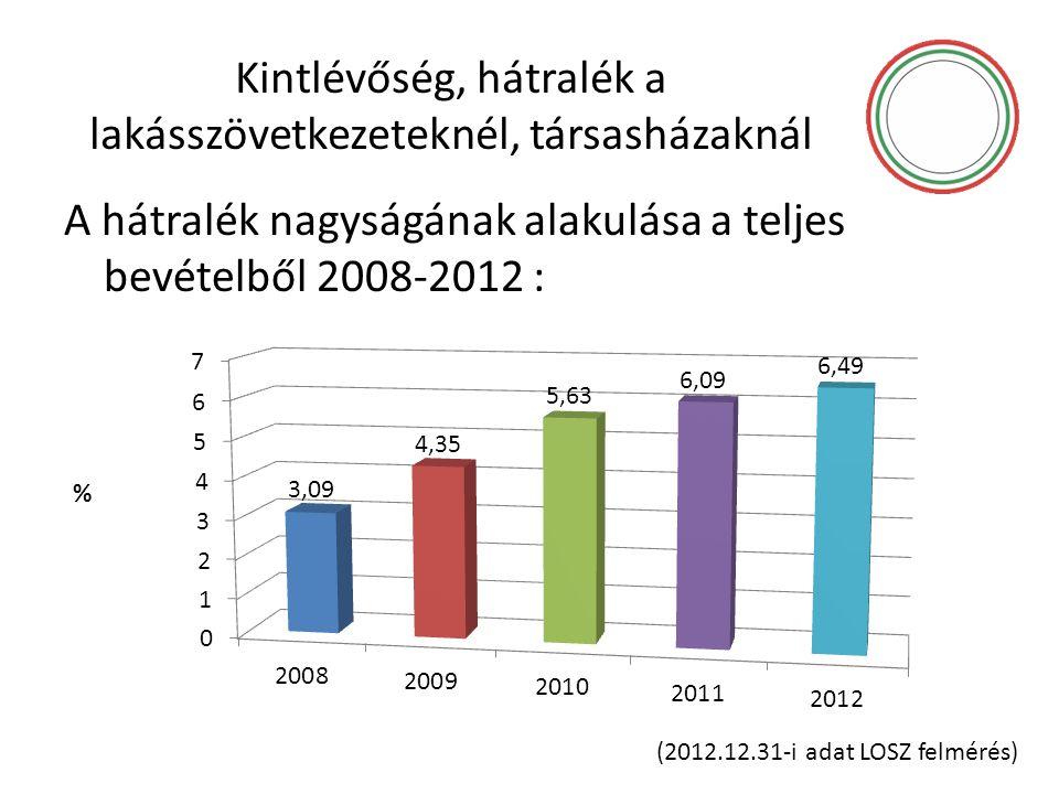 Kintlévőség, hátralék a lakásszövetkezeteknél, társasházaknál A hátralék nagyságának alakulása a teljes bevételből 2008-2012 : % (2012.12.31-i adat LO