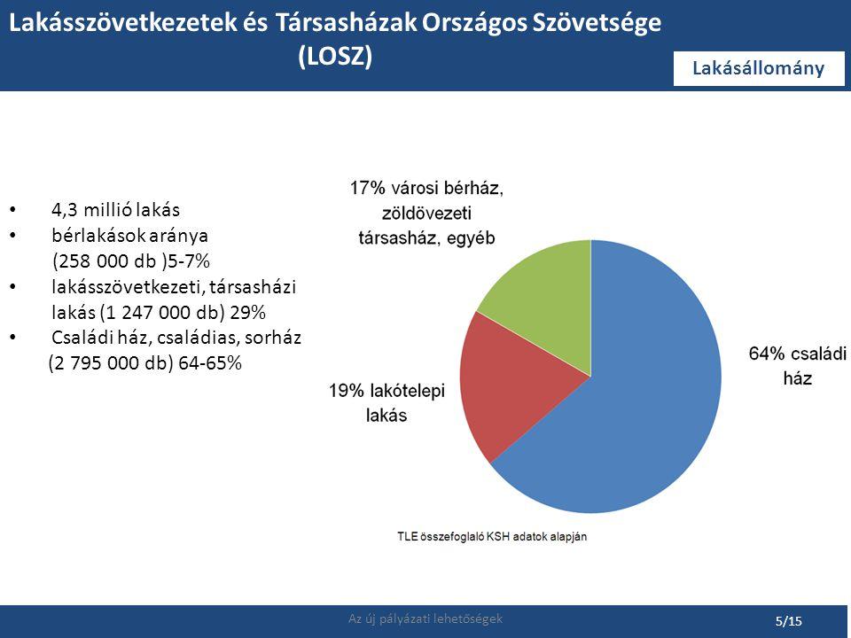 Lakásszövetkezetek, társasházak tehernövekedésének mérséklése 176/2008.