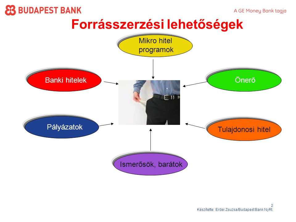 2 Készítette: Erdei Zsuzsa/Budapest Bank NyRt.