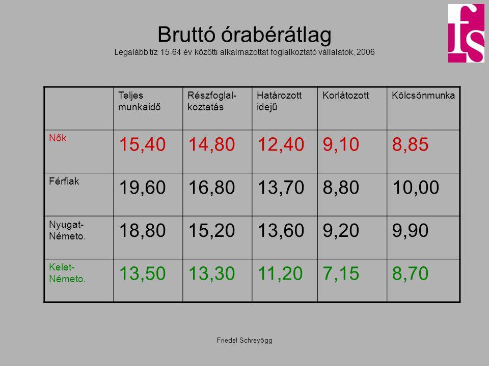 Friedel Schreyögg Bruttó órabérátlag Legalább tíz 15-64 év közötti alkalmazottat foglalkoztató vállalatok, 2006 Teljes munkaidő Részfoglal- koztatás H