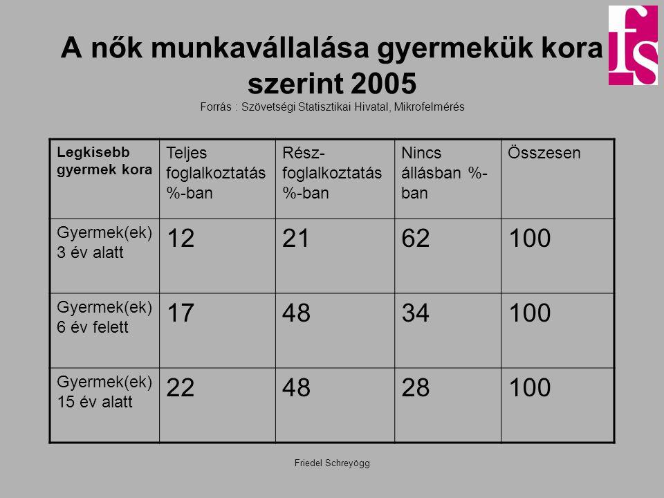 Friedel Schreyögg A nők munkavállalása gyermekük kora szerint 2005 Forrás : Szövetségi Statisztikai Hivatal, Mikrofelmérés Legkisebb gyermek kora Telj