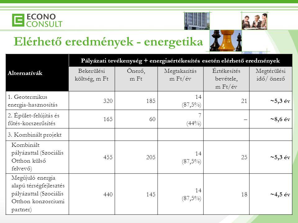 8 Alternatívák Pályázati tevékenység + energiaértékesítés esetén elérhető eredmények Bekerülési költség, m Ft Önerő, m Ft Megtakarítás m Ft/év Értékes