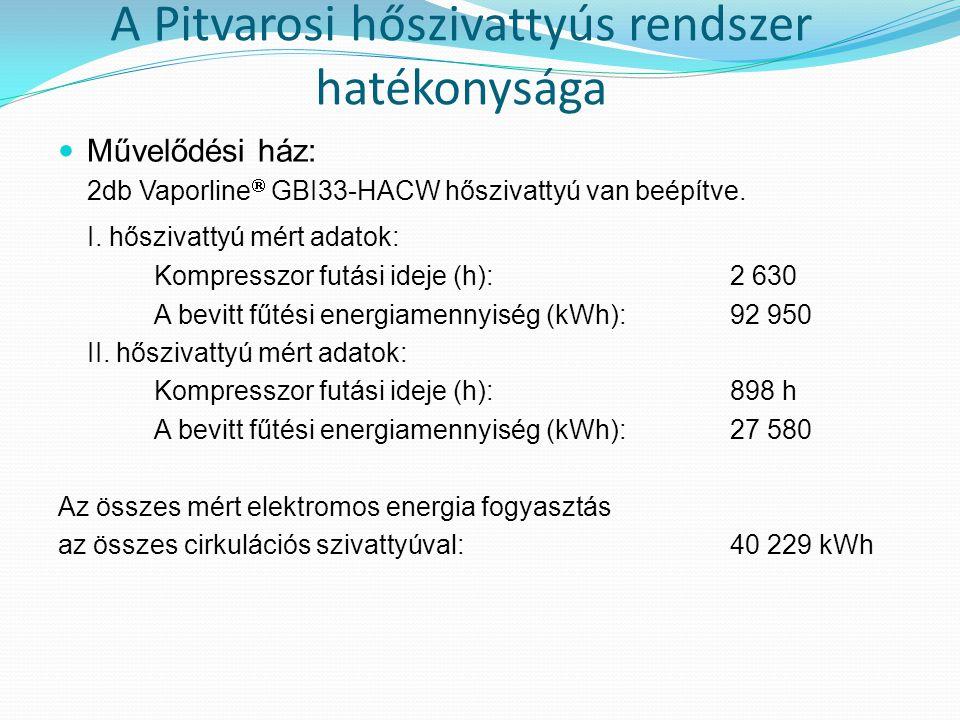 A Pitvarosi hőszivattyús rendszer hatékonysága  Művelődési ház: 2db Vaporline  GBI33-HACW hőszivattyú van beépítve. I. hőszivattyú mért adatok: Komp