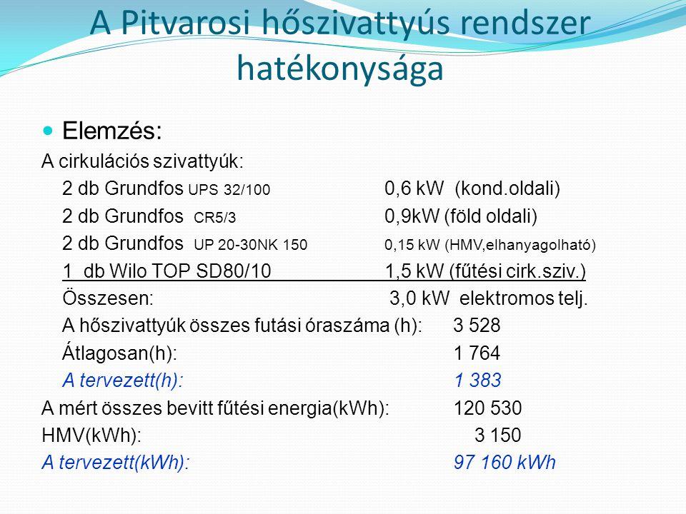 A Pitvarosi hőszivattyús rendszer hatékonysága  Elemzés: A cirkulációs szivattyúk: 2 db Grundfos UPS 32/100 0,6 kW (kond.oldali) 2 db Grundfos CR5/3