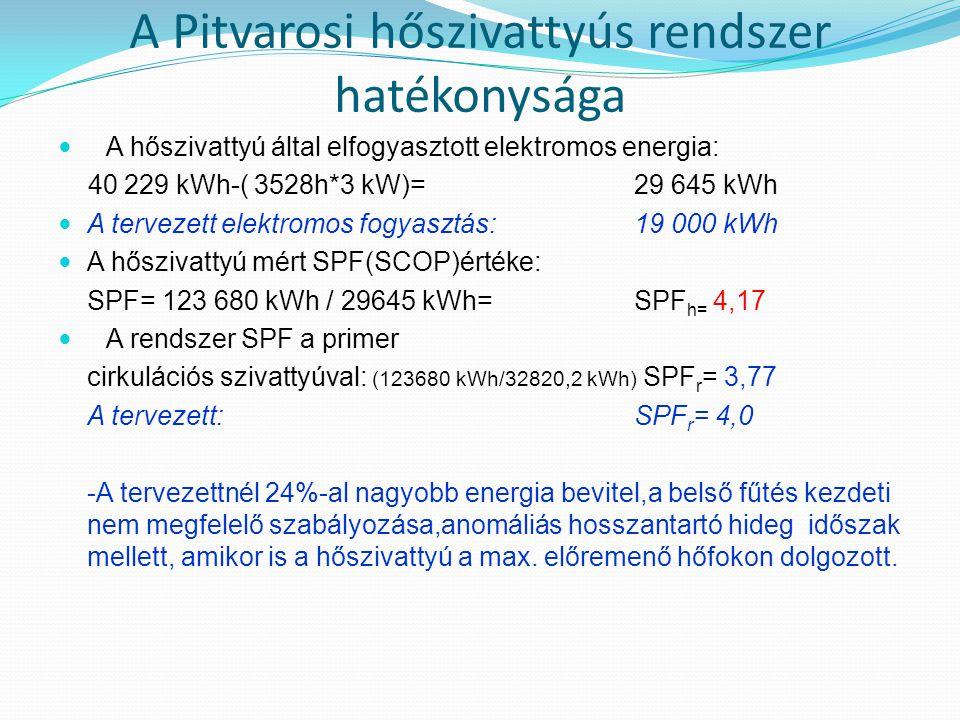 A Pitvarosi hőszivattyús rendszer hatékonysága  A hőszivattyú által elfogyasztott elektromos energia: 40 229 kWh-( 3528h*3 kW)= 29 645 kWh  A tervez