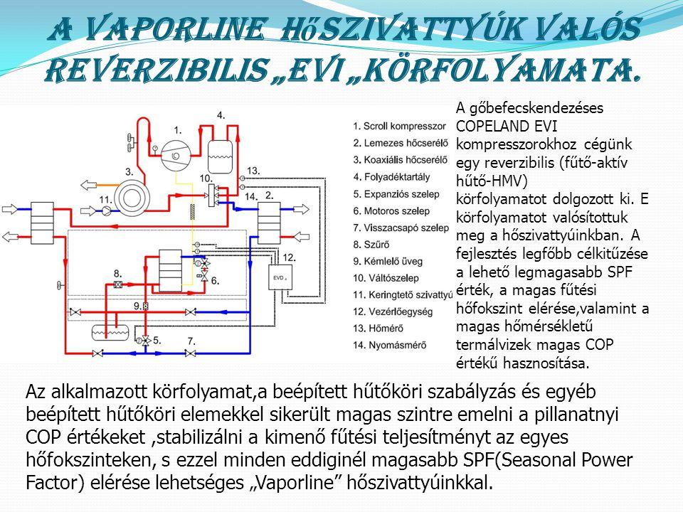 """A VAPORLINE h ő szivattyúk valós reverzibilis """"EVI """"körfolyamata. A gőbefecskendezéses COPELAND EVI kompresszorokhoz cégünk egy reverzibilis (fűtő-akt"""