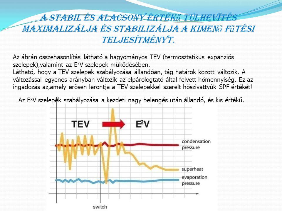 A stabil és alacsony érték ű túlhevítés maximalizálja és stabilizálja a kimen ő f ű tési teljesítményt. Az ábrán összehasonlítás látható a hagyományos