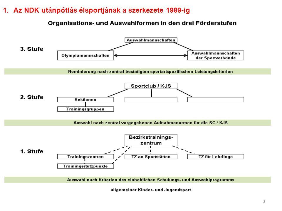 3 1.Az NDK utánpótlás élsportjának a szerkezete 1989-ig