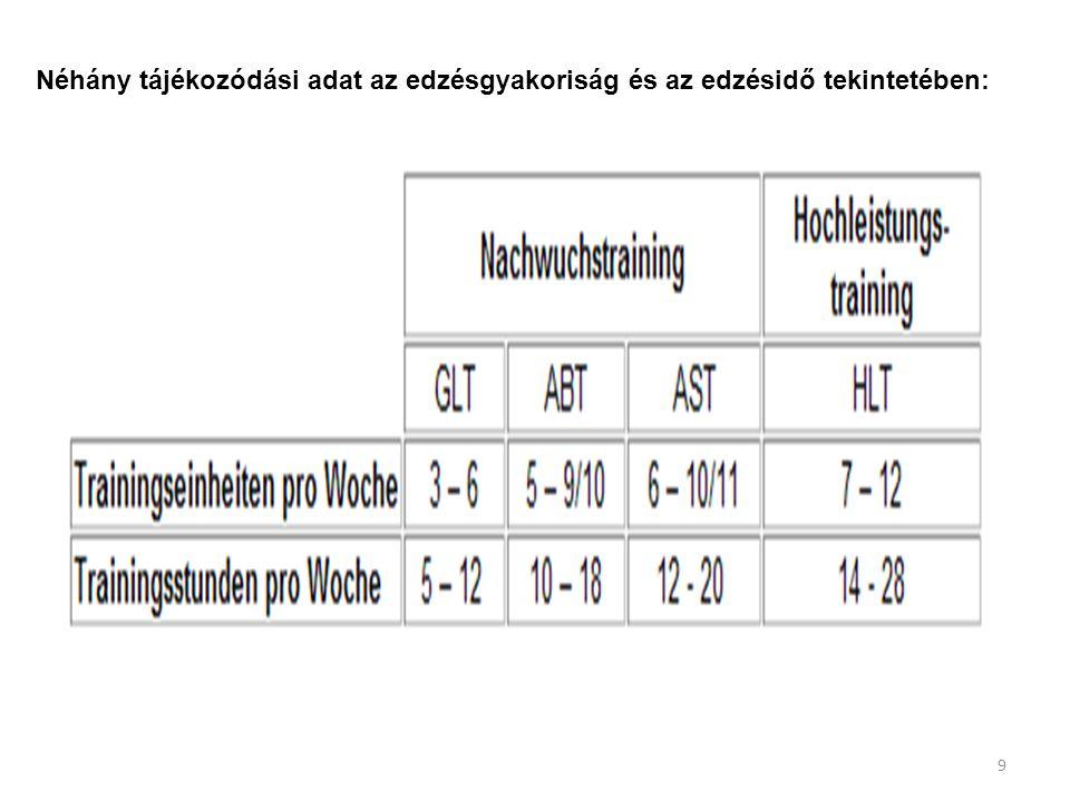 9 Néhány tájékozódási adat az edzésgyakoriság és az edzésidő tekintetében: