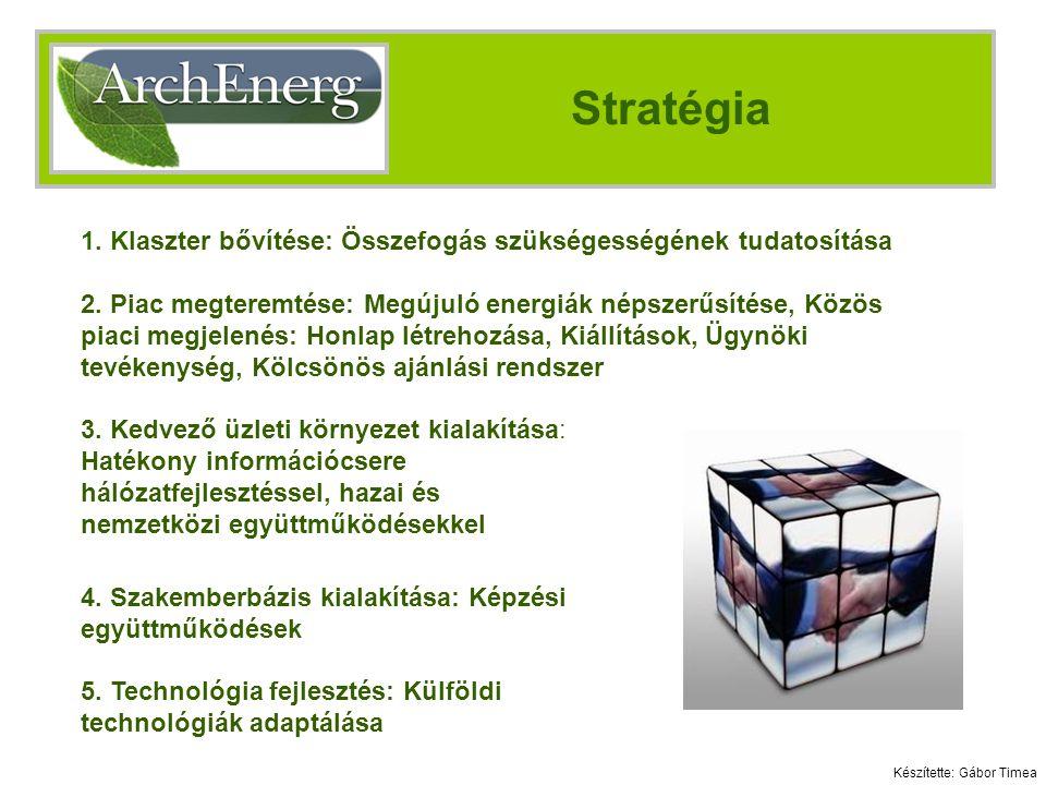 Stratégia 1.Klaszter bővítése: Összefogás szükségességének tudatosítása 2.