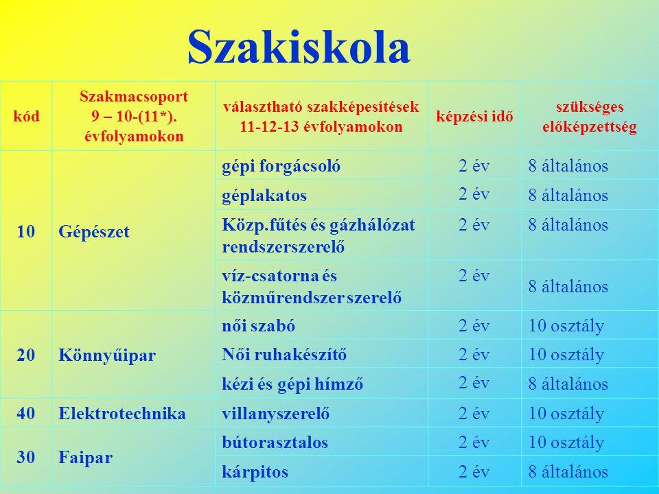 Szakközépiskola kód Szakmacsoport 9 – 12.
