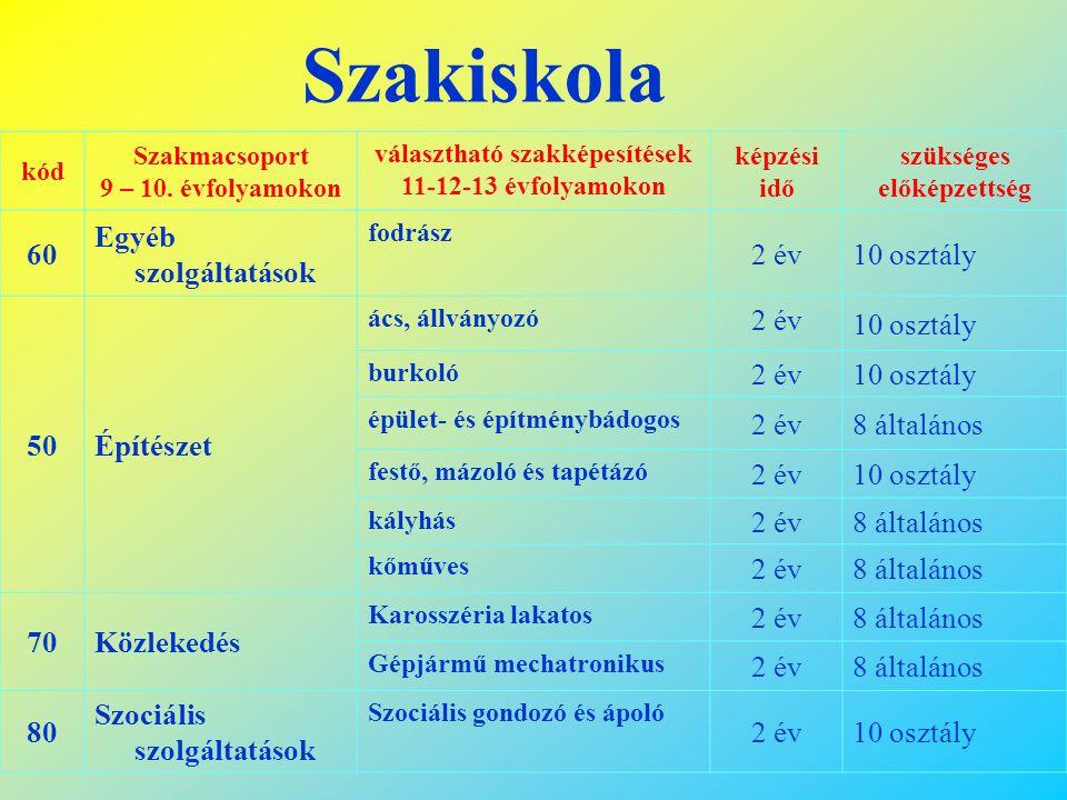 Szakiskola kód Szakmacsoport 9 – 10-(11*). évfolyamokon választható szakképesítések 11-12-13 évfolyamokon képzési idő szükséges előképzettség 10Gépész