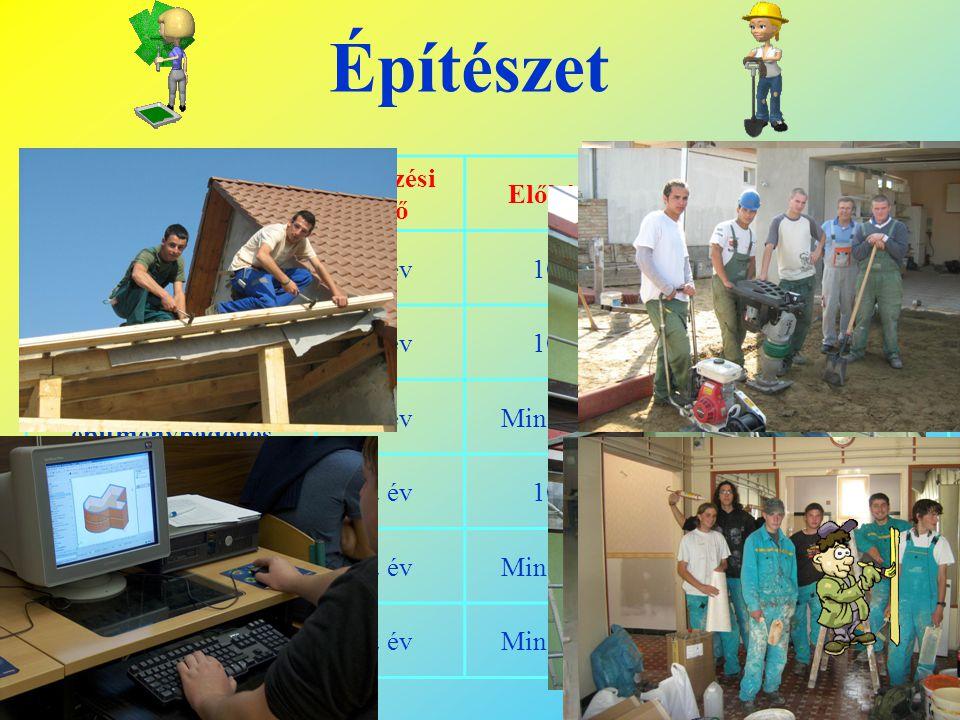 Elektrotechnika-Elektronika Szakképesítés megnevezése Képzési idő Előképzettség Gyakorlati képzés villanyszerelő2 év10 osztály Munkahely szükséges (Ok