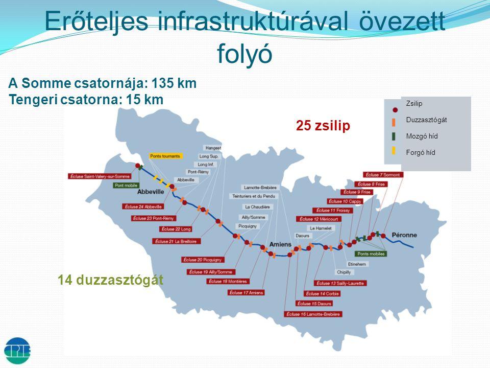 Erőteljes infrastruktúrával övezett folyó A Somme csatornája: 135 km Tengeri csatorna: 15 km 14 duzzasztógát 25 zsilip Zsilip Duzzasztógát Mozgó híd Forgó híd