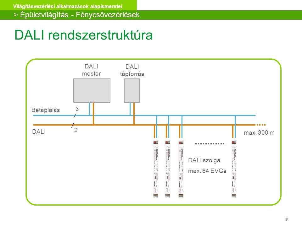 19 Világításvezérlési alkalmazások alapismeretei DALI rendszerstruktúra DALI Betáplálás max. 300 m DALI szolga max. 64 EVGs DALI mester 3 2 DALI tápfo