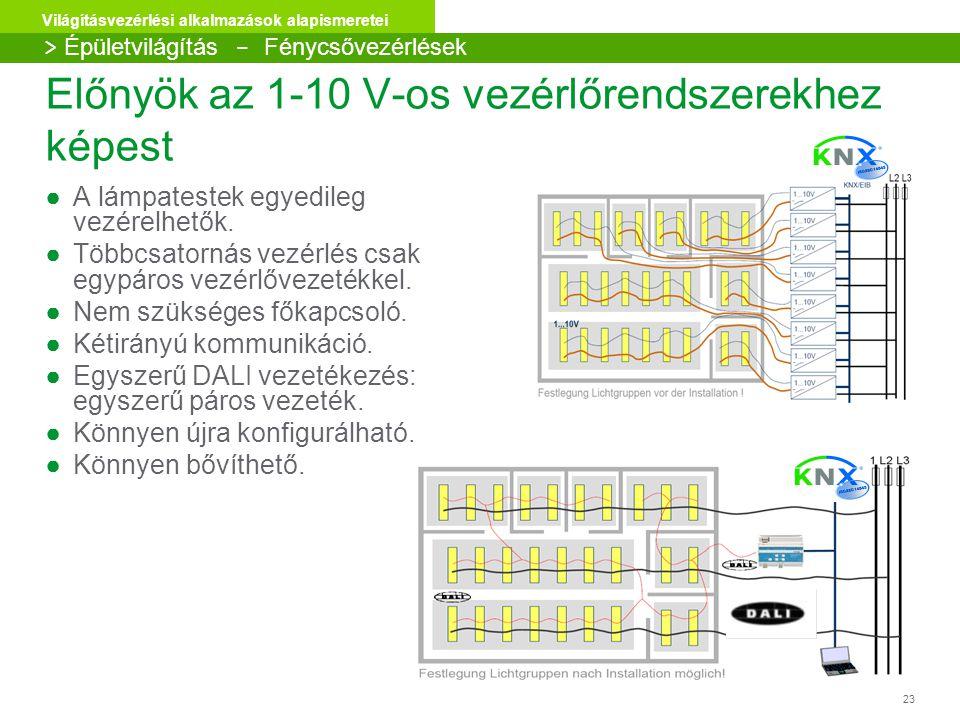 23 Világításvezérlési alkalmazások alapismeretei Előnyök az 1-10 V-os vezérlőrendszerekhez képest ●A lámpatestek egyedileg vezérelhetők. ●Többcsatorná
