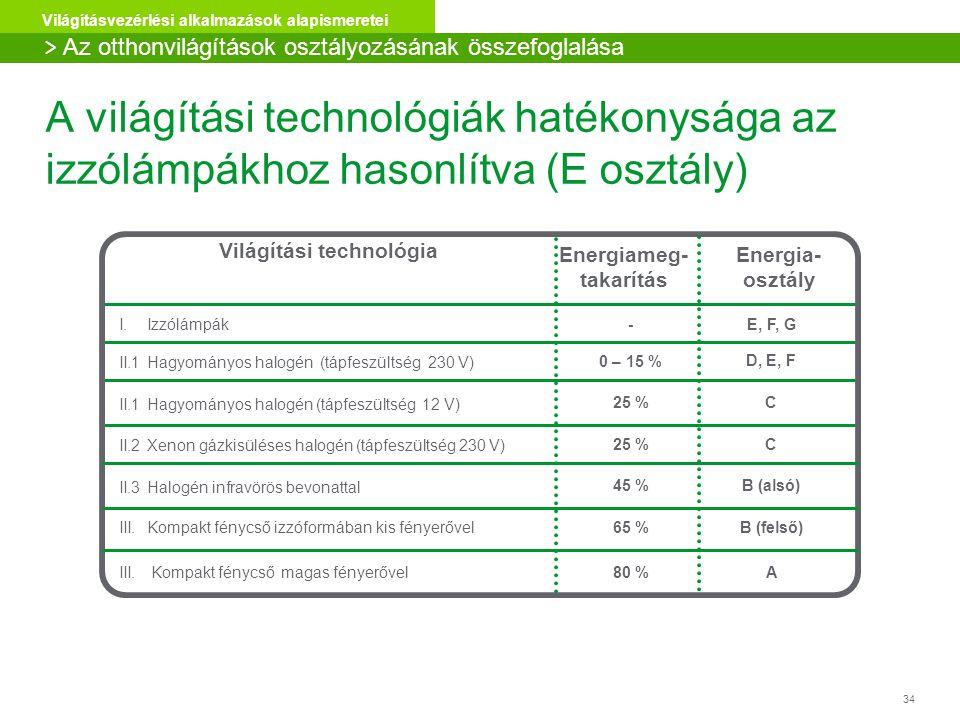 34 Világításvezérlési alkalmazások alapismeretei A világítási technológiák hatékonysága az izzólámpákhoz hasonlítva (E osztály) Világítási technológia I.Izzólámpák Energiameg- takarítás - Energia- osztály E, F, G II.1Hagyományos halogén (tápfeszültség 230 V) 0 – 15 % D, E, F II.1Hagyományos halogén (tápfeszültség 12 V) 25 % C II.2Xenon gázkisüléses halogén (tápfeszültség 230 V) 25 % C II.3Halogén infravörös bevonattal 45 % B (alsó) III.Kompakt fénycső izzóformában kis fényerővel 65 % B (felső) III.
