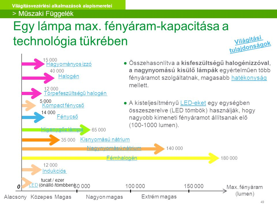 49 Világításvezérlési alkalmazások alapismeretei Egy lámpa max. fényáram-kapacitása a technológia tükrében 150 000 0 Max. fényáram (lumen) 100 000 Ind